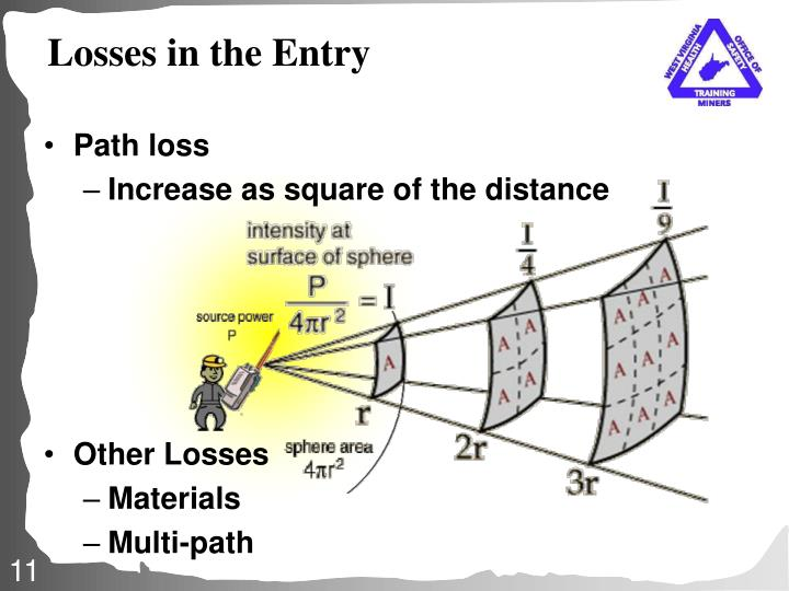 Losses in the Entry
