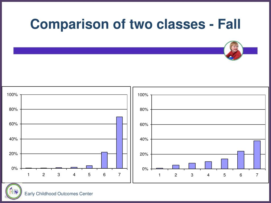 Comparison of two classes - Fall