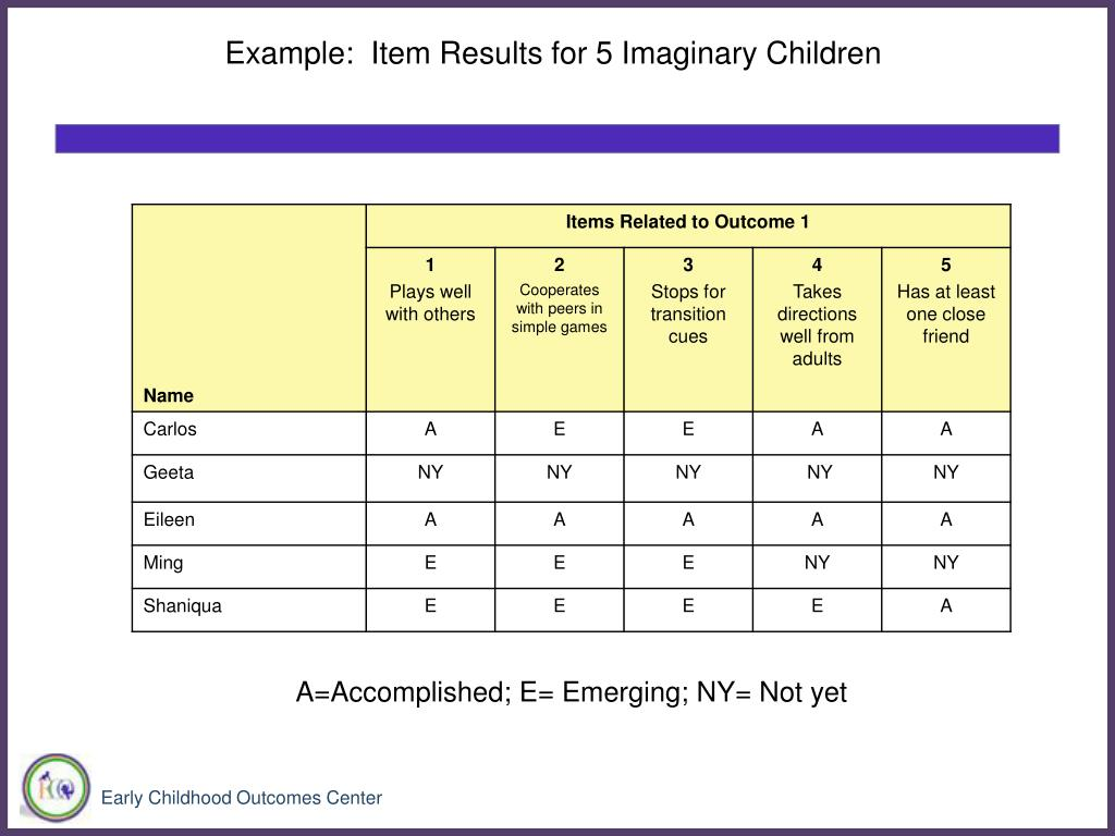 Example:  Item Results for 5 Imaginary Children