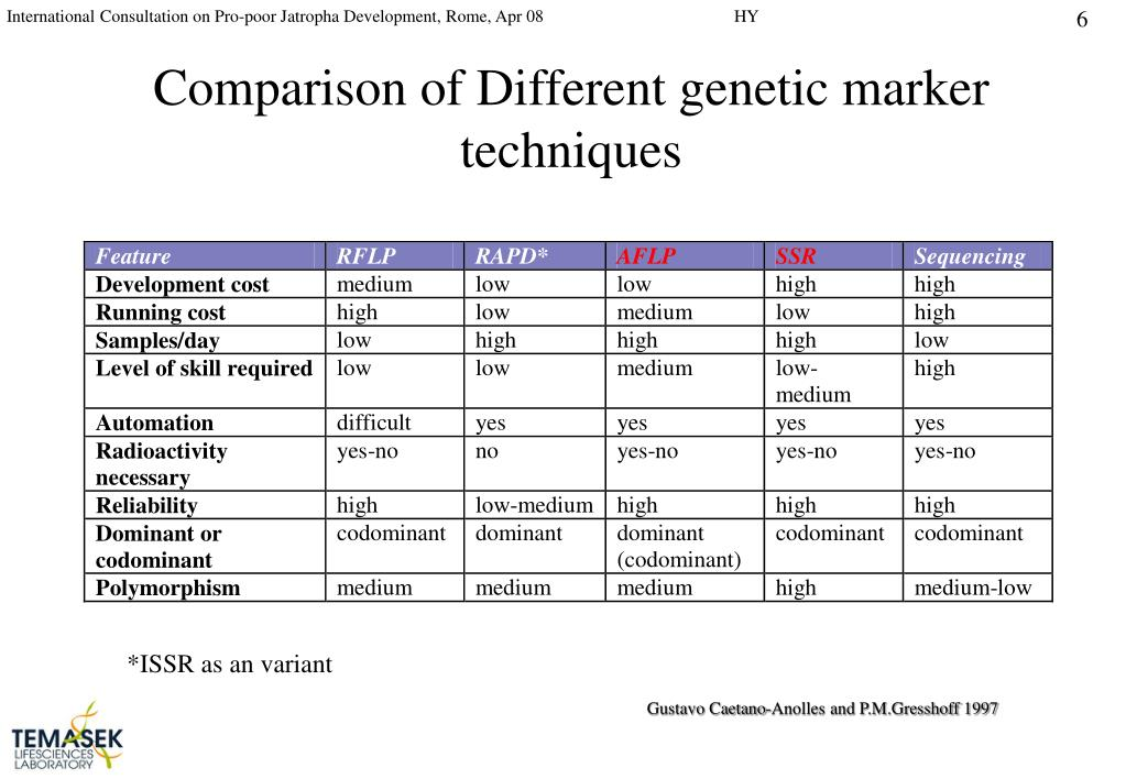 Comparison of Different genetic marker techniques