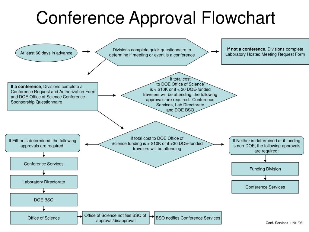 Conference Approval Flowchart