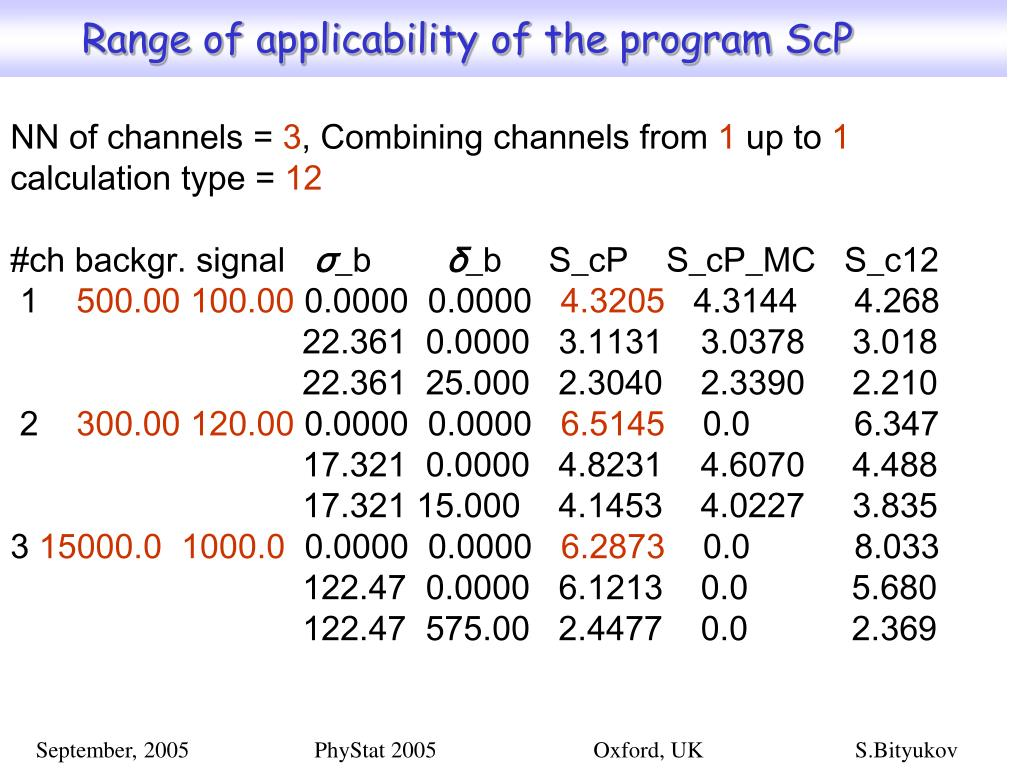 Range of applicability of the program ScP