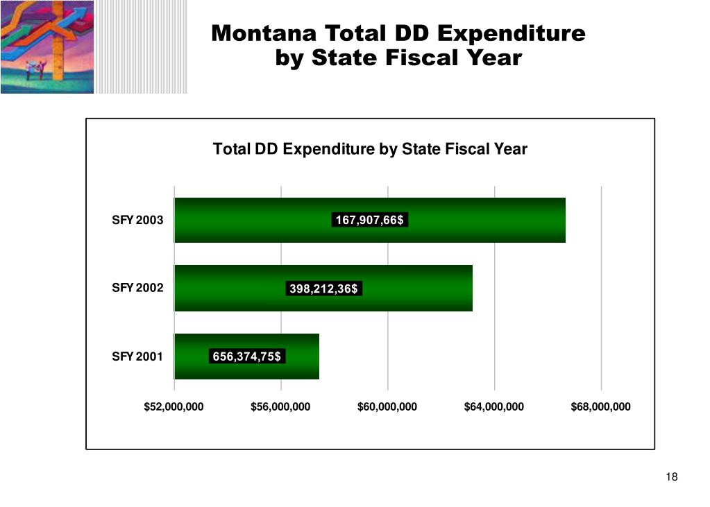 Montana Total DD Expenditure