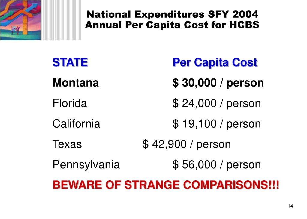 National Expenditures SFY 2004