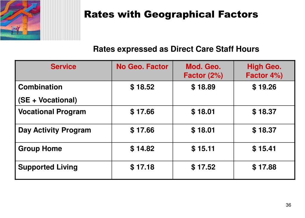 Rates with Geographical Factors