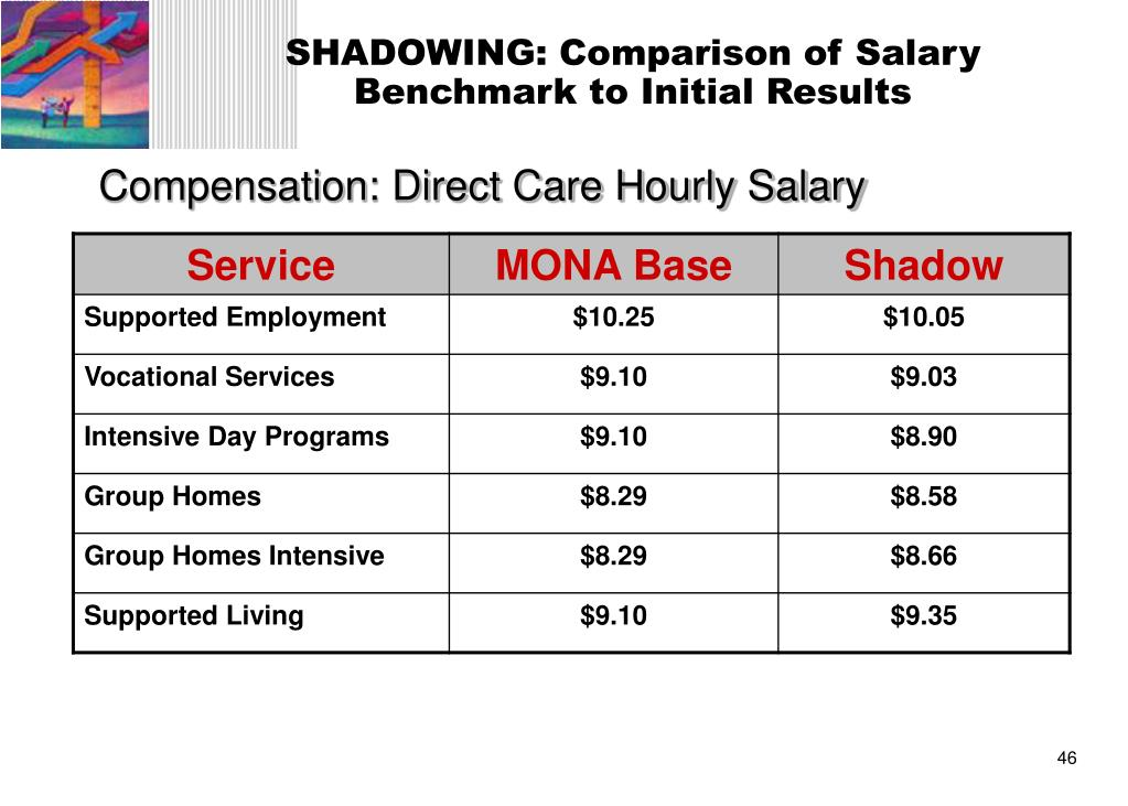 SHADOWING: Comparison of Salary Benchmark to Initial Results