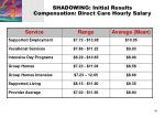 shadowing initial results compensation direct care hourly salary