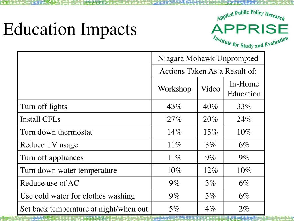 Education Impacts