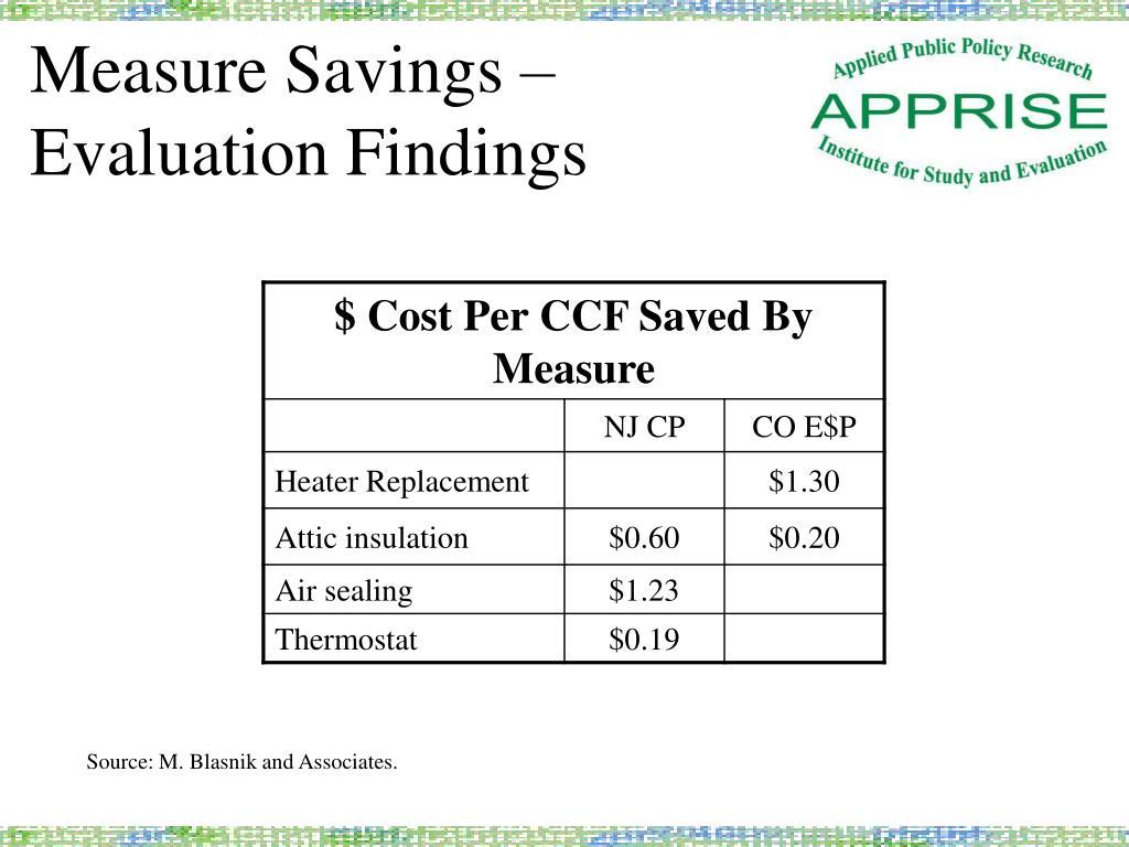 Measure Savings –