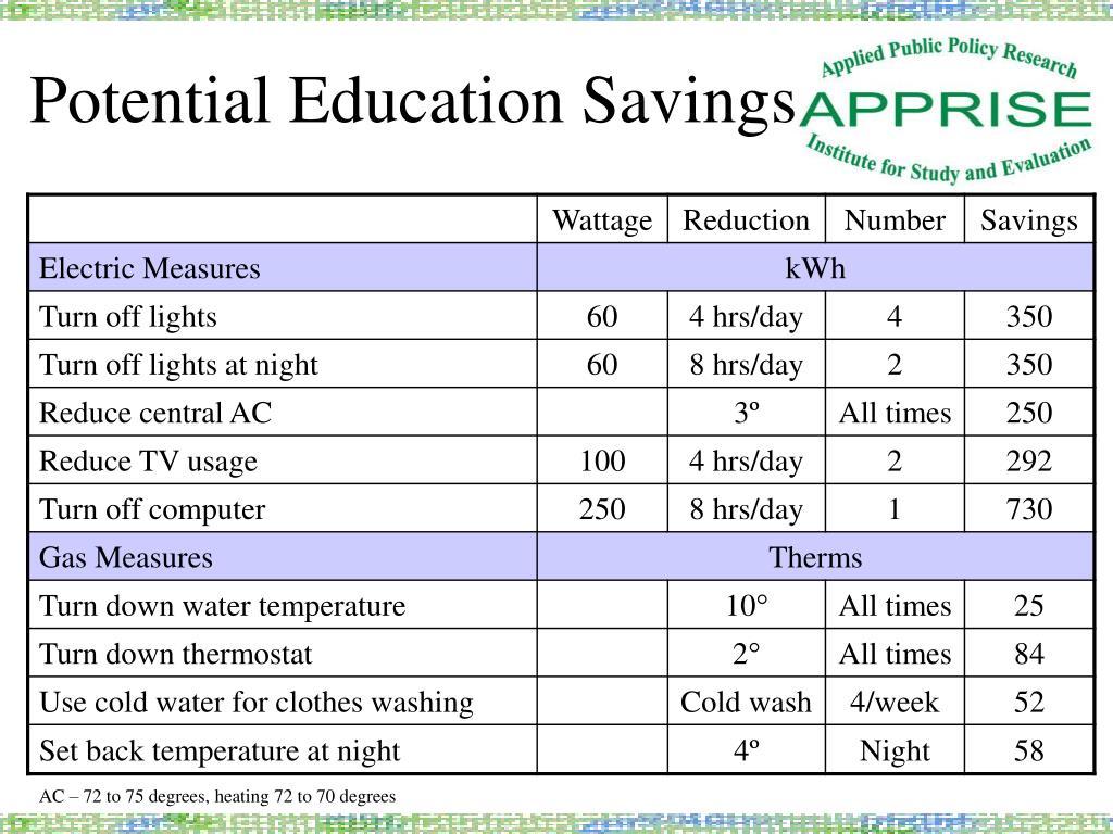 Potential Education Savings
