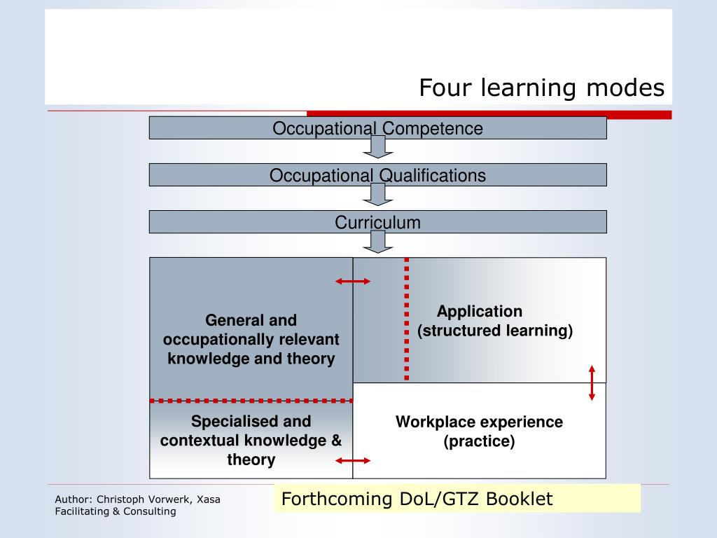 Four learning modes