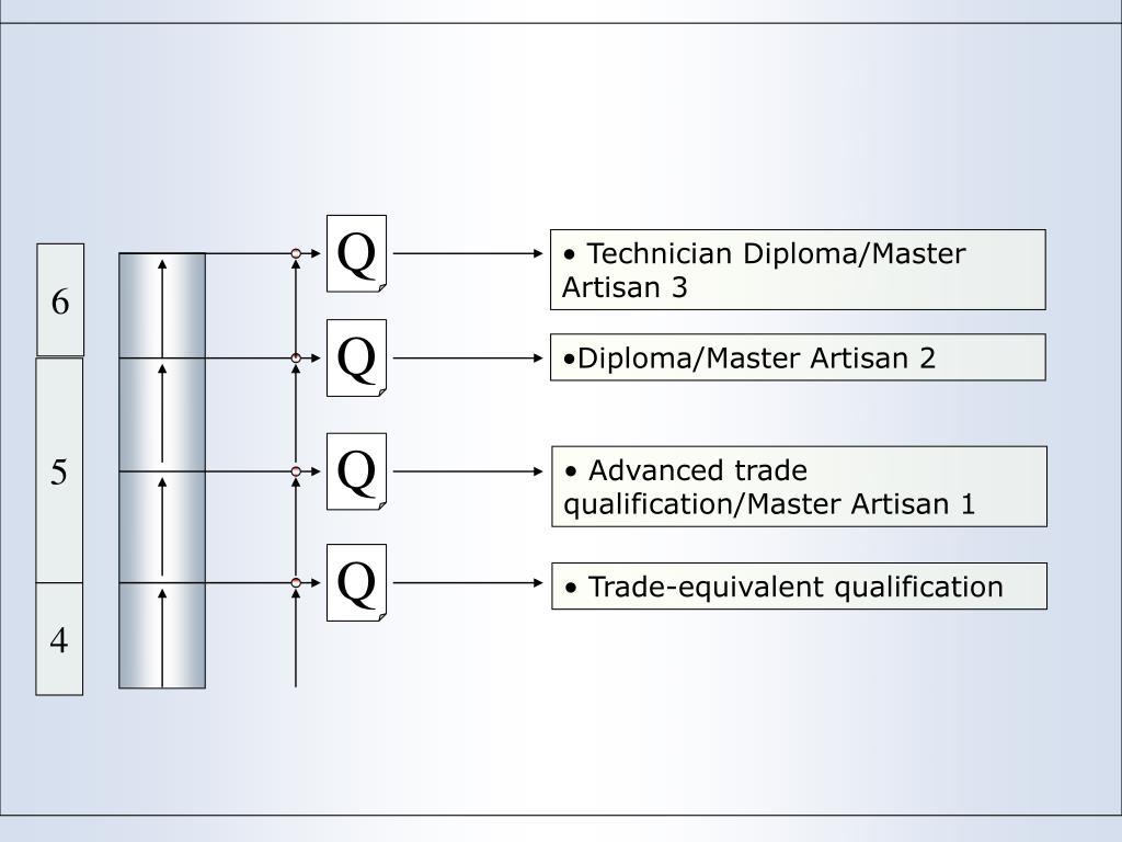 Diploma/Master Artisan 2
