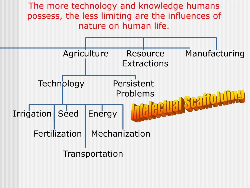 The more technology and knowledge humans possess, the less limiting are the influences of nature on human life.