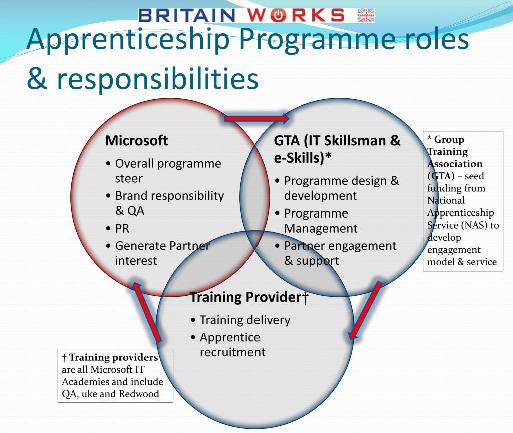 Apprenticeship Programme roles & responsibilities