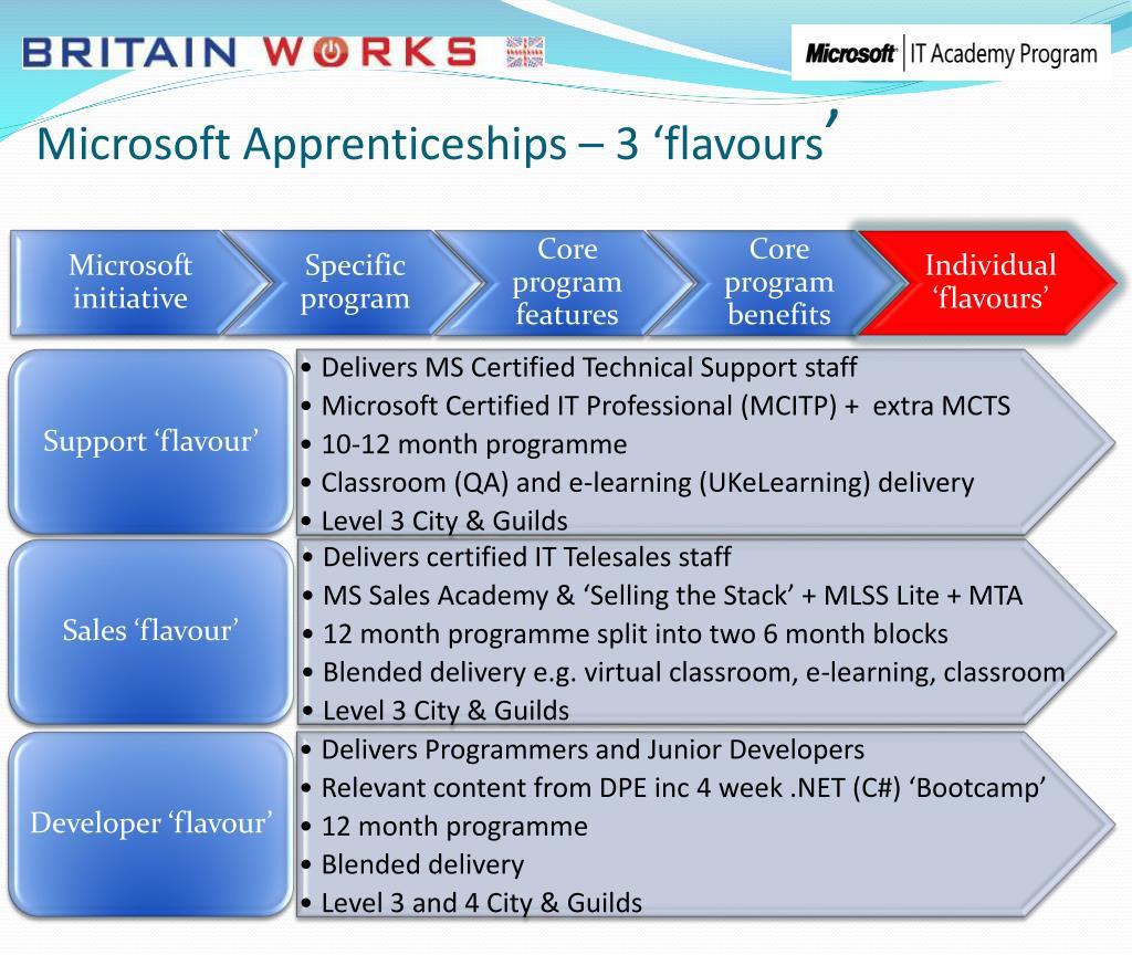 Microsoft Apprenticeships – 3 'flavours