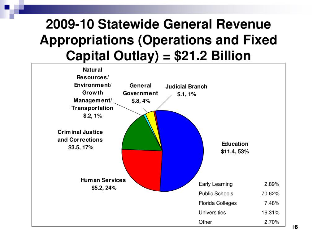 2009-10 Statewide General Revenue Appropriations (Operations and Fixed Capital Outlay) = $21.2 Billion
