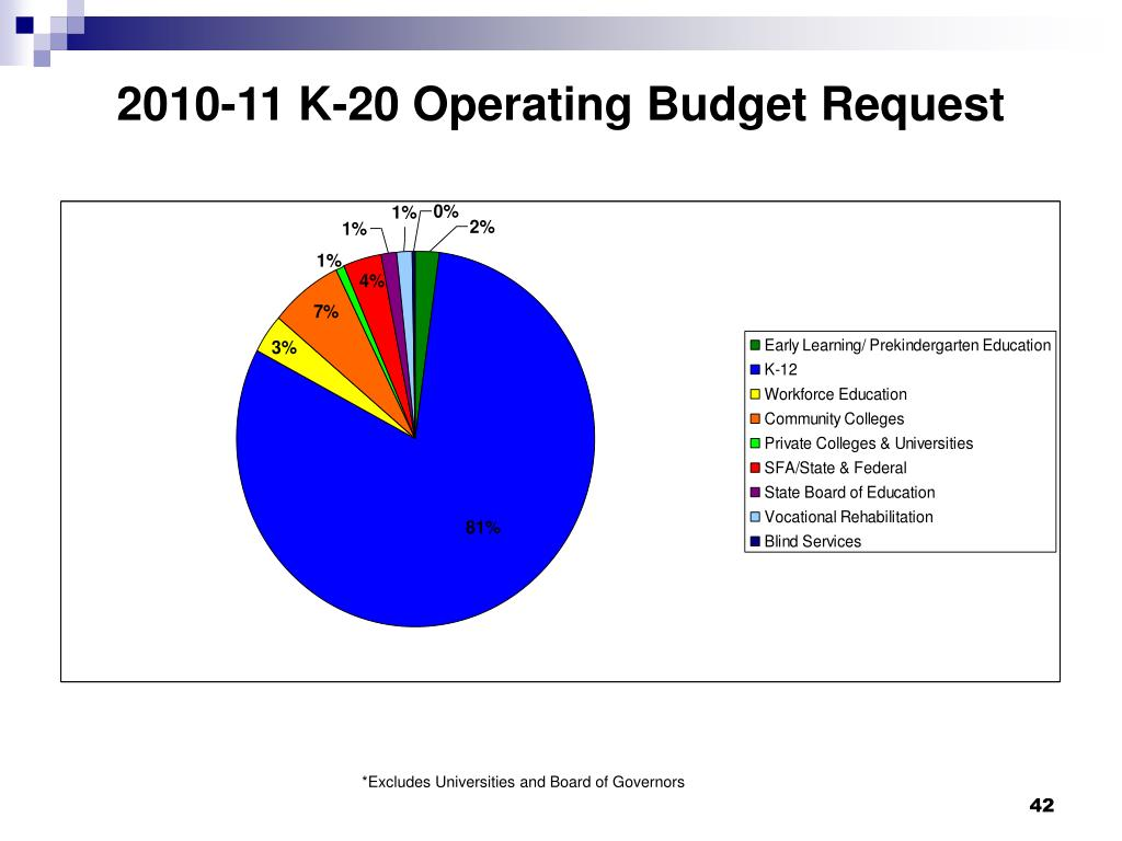 2010-11 K-20 Operating Budget Request