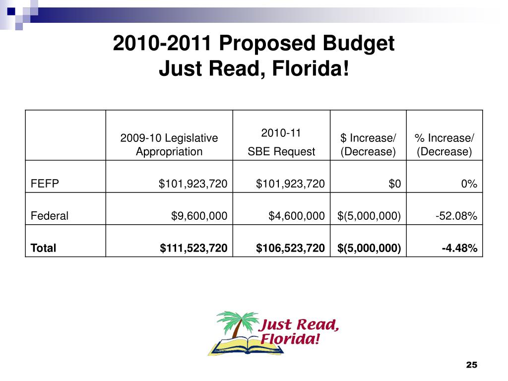 2010-2011 Proposed Budget