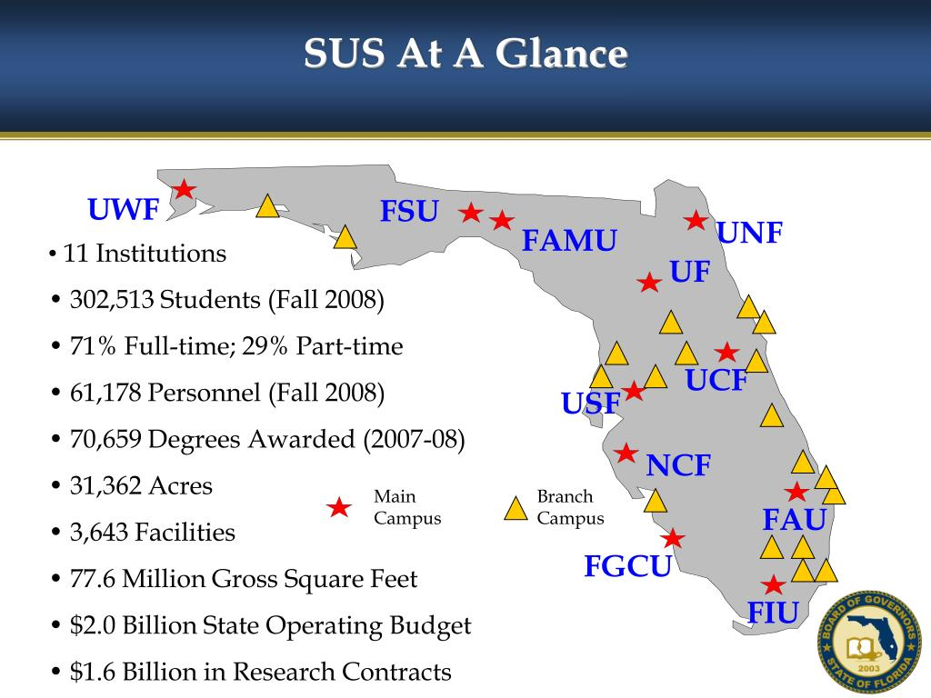 SUS At A Glance