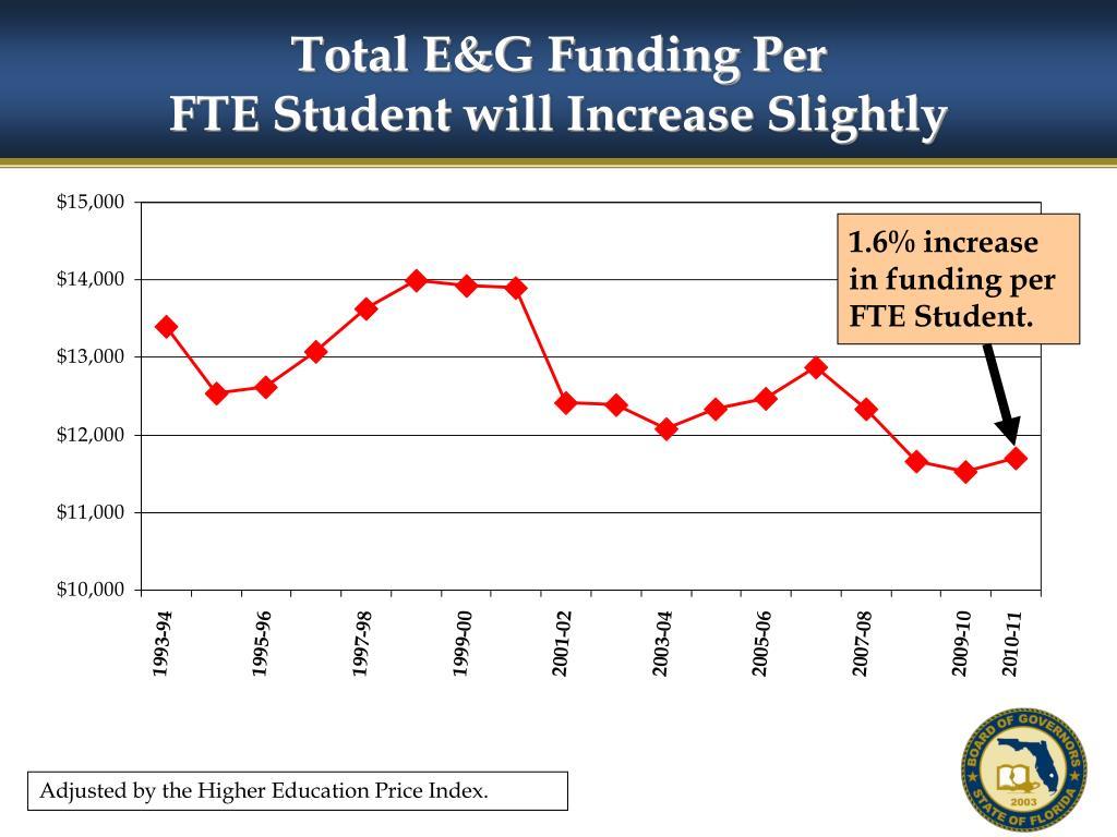 Total E&G Funding Per