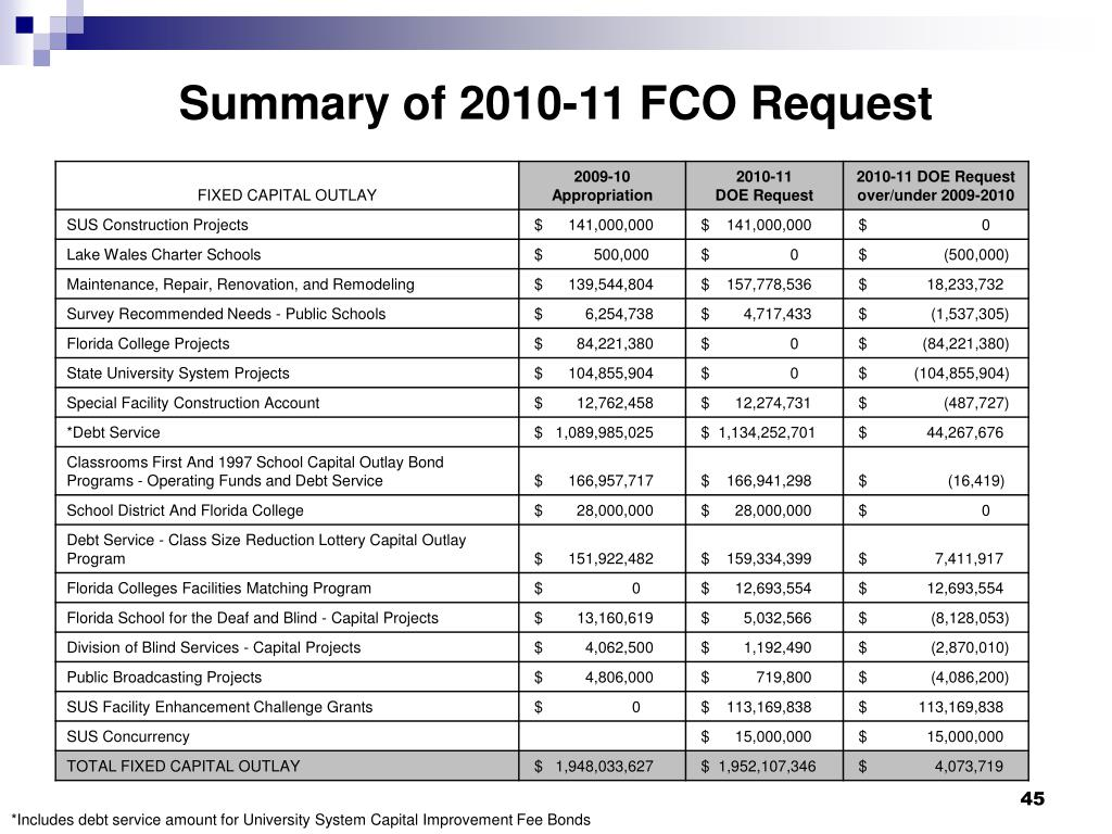 Summary of 2010-11 FCO Request
