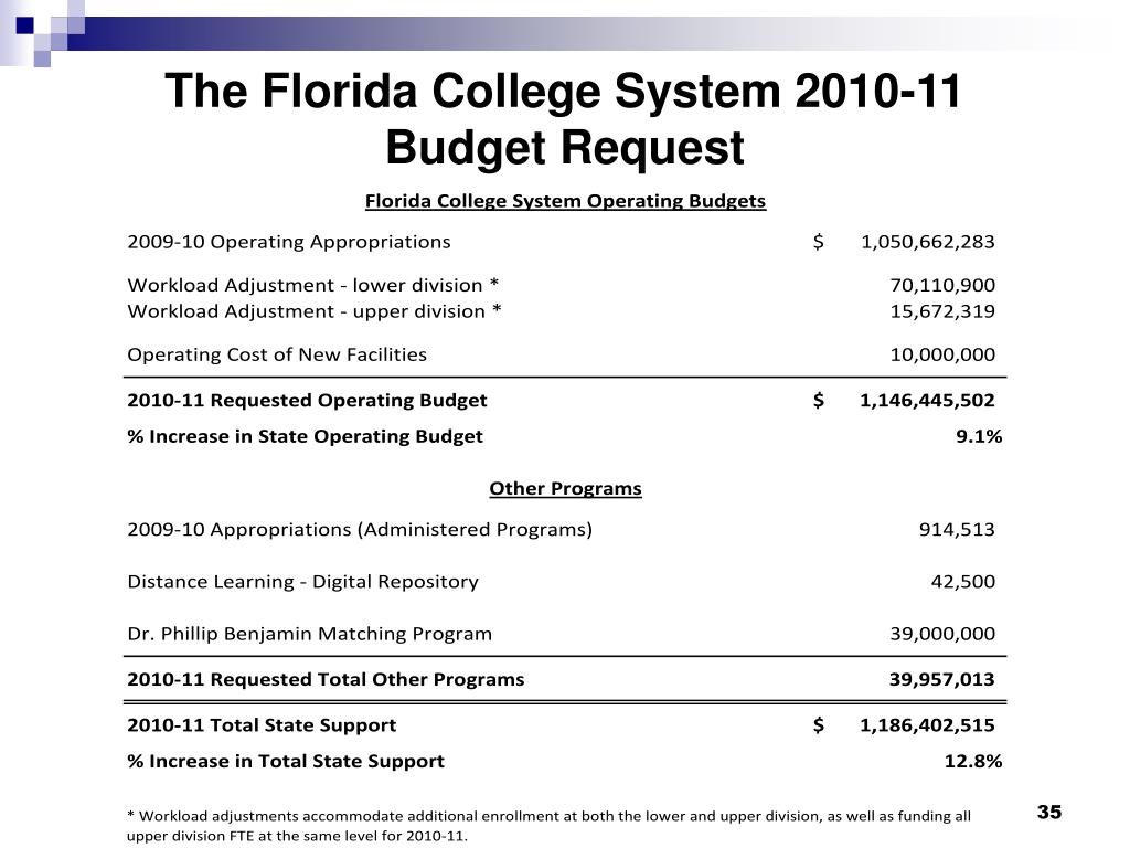 The Florida College System 2010-11
