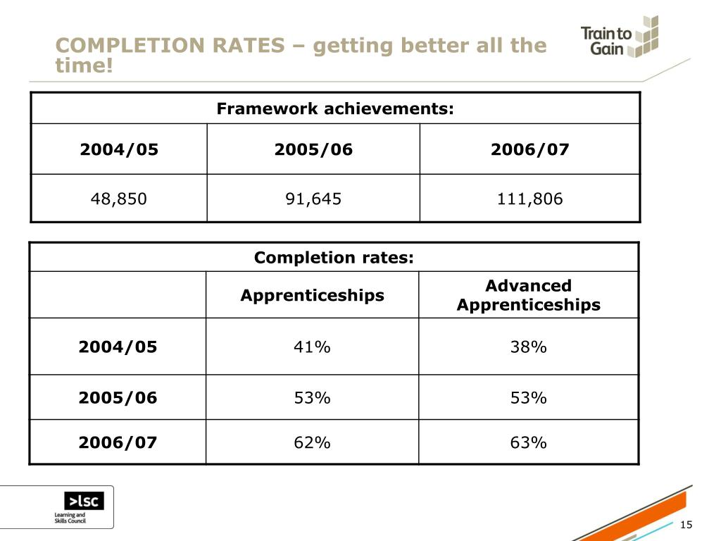 COMPLETION RATES – getting better all the time!