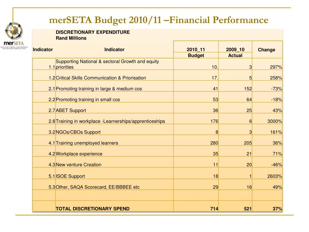 merSETA Budget 2010/11 –Financial Performance