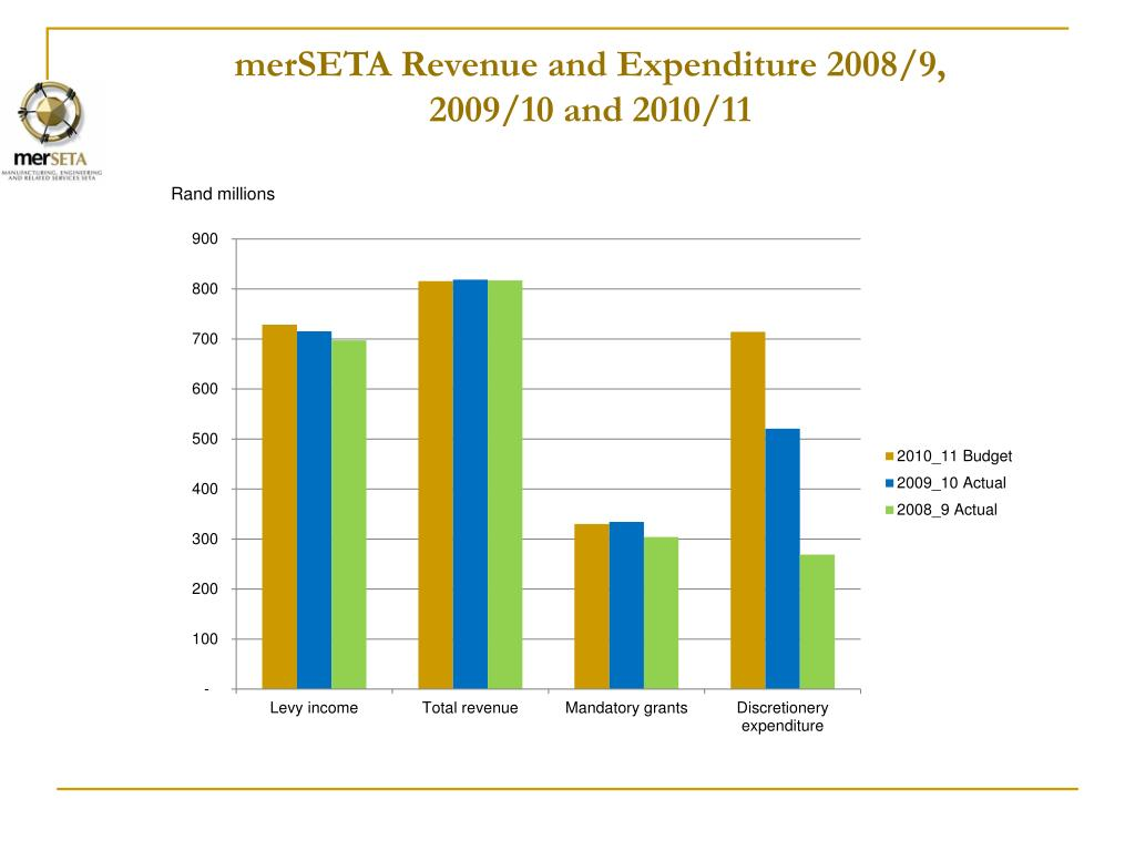merSETA Revenue and Expenditure 2008/9,