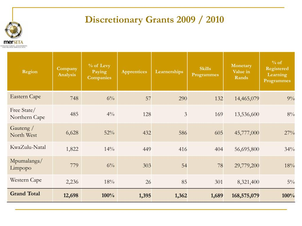 Discretionary Grants 2009 / 2010