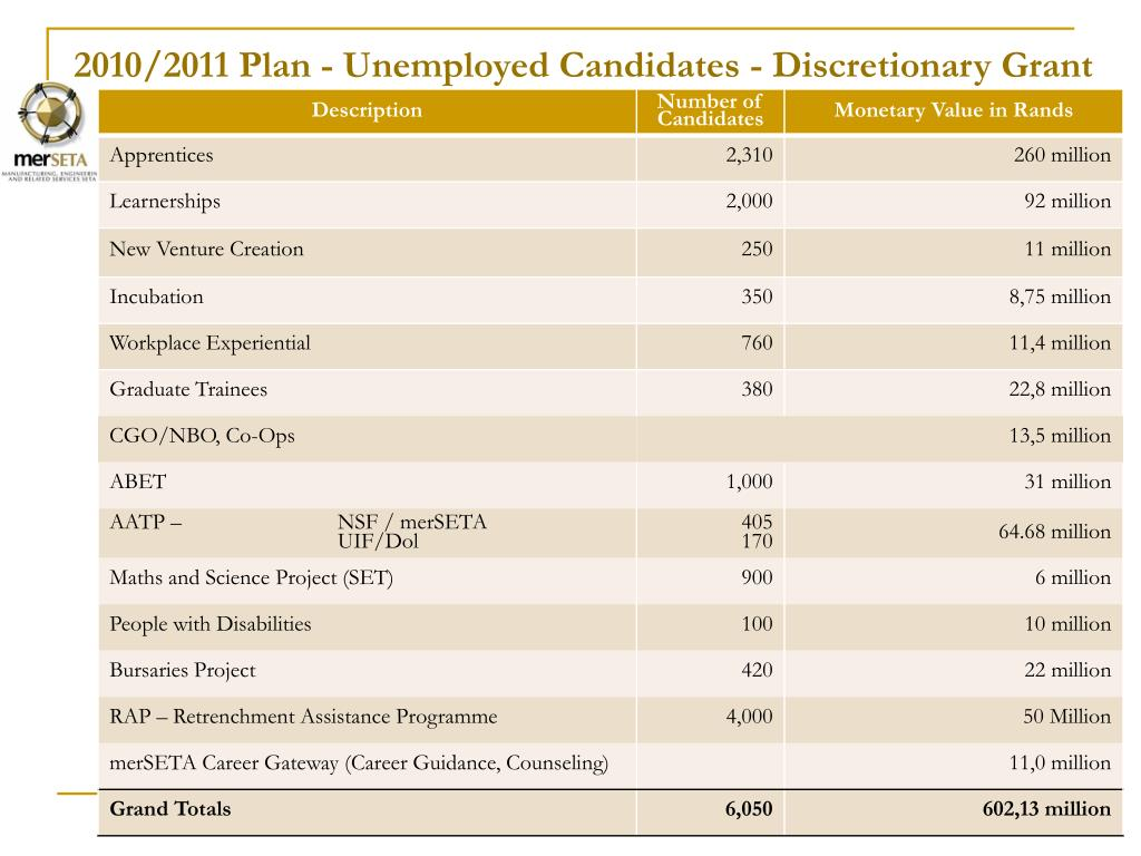 2010/2011 Plan - Unemployed Candidates - Discretionary Grant