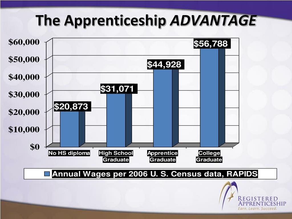 The Apprenticeship