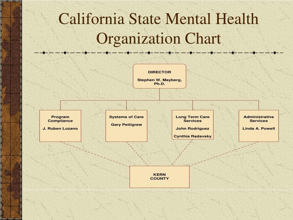 California State Mental Health Organization Chart