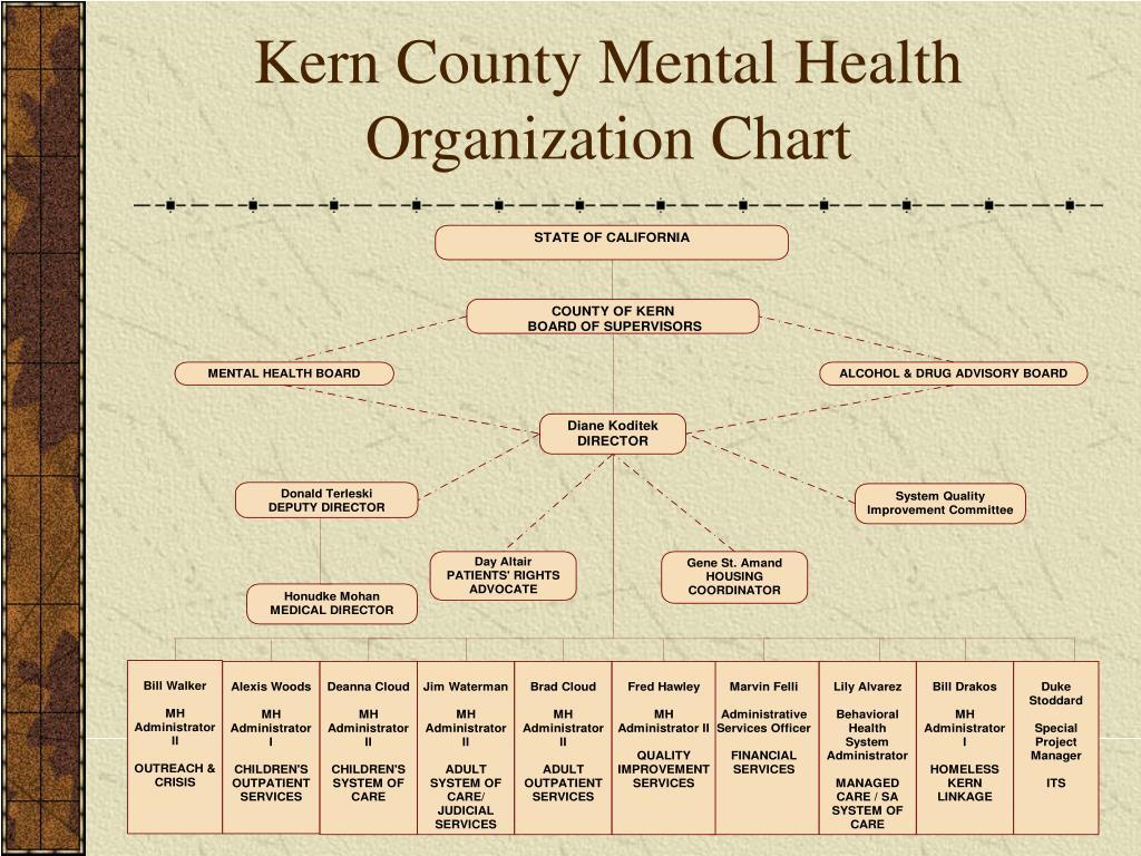 Kern County Mental Health              Organization Chart