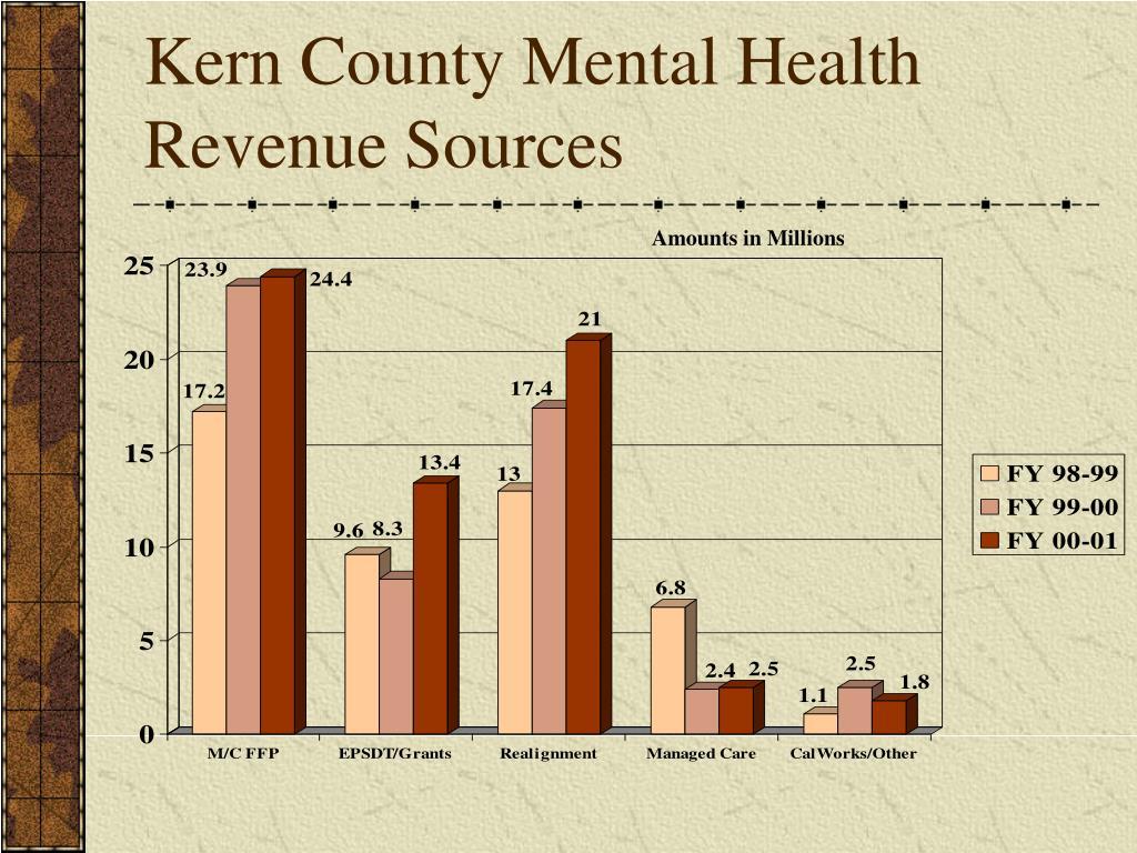 Kern County Mental Health Revenue Sources