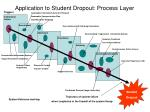 application to student dropout process layer