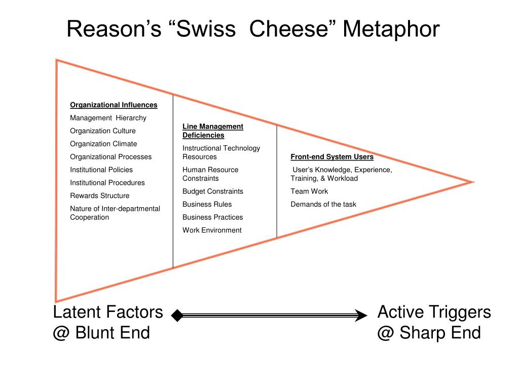"Reason's ""Swiss  Cheese"" Metaphor"