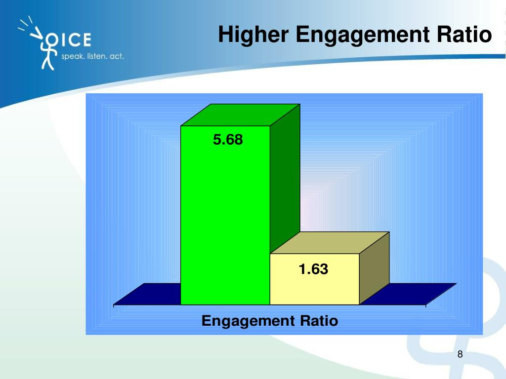 Higher Engagement Ratio