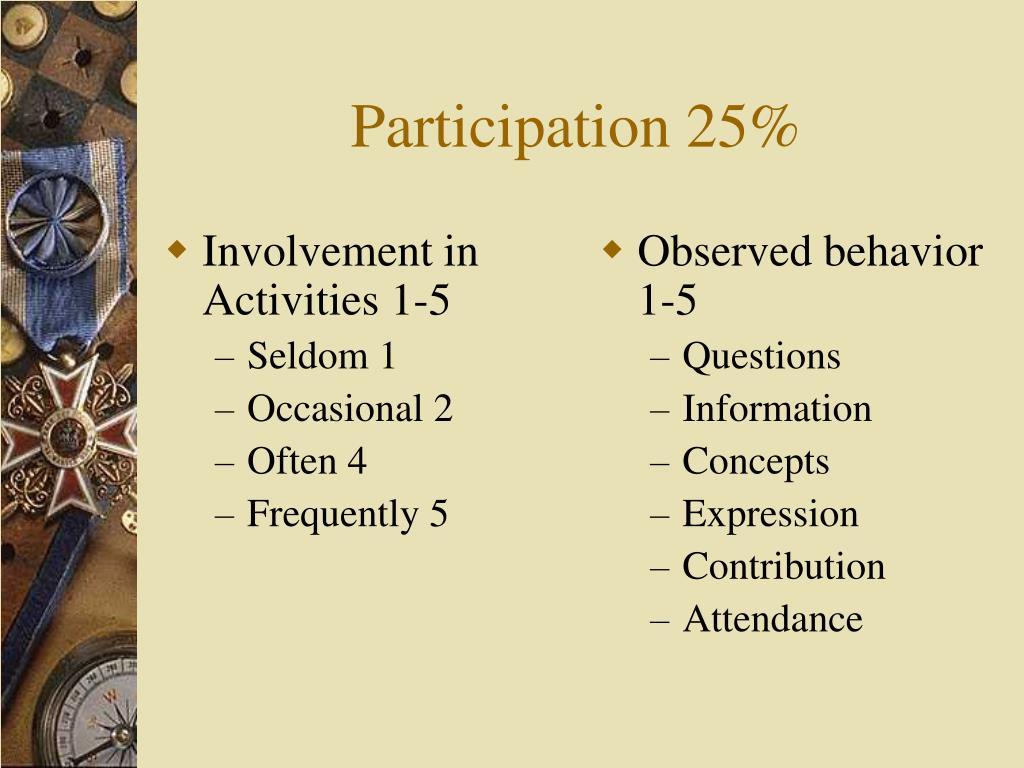 Involvement in Activities 1-5