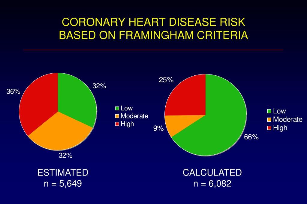 CORONARY HEART DISEASE RISK