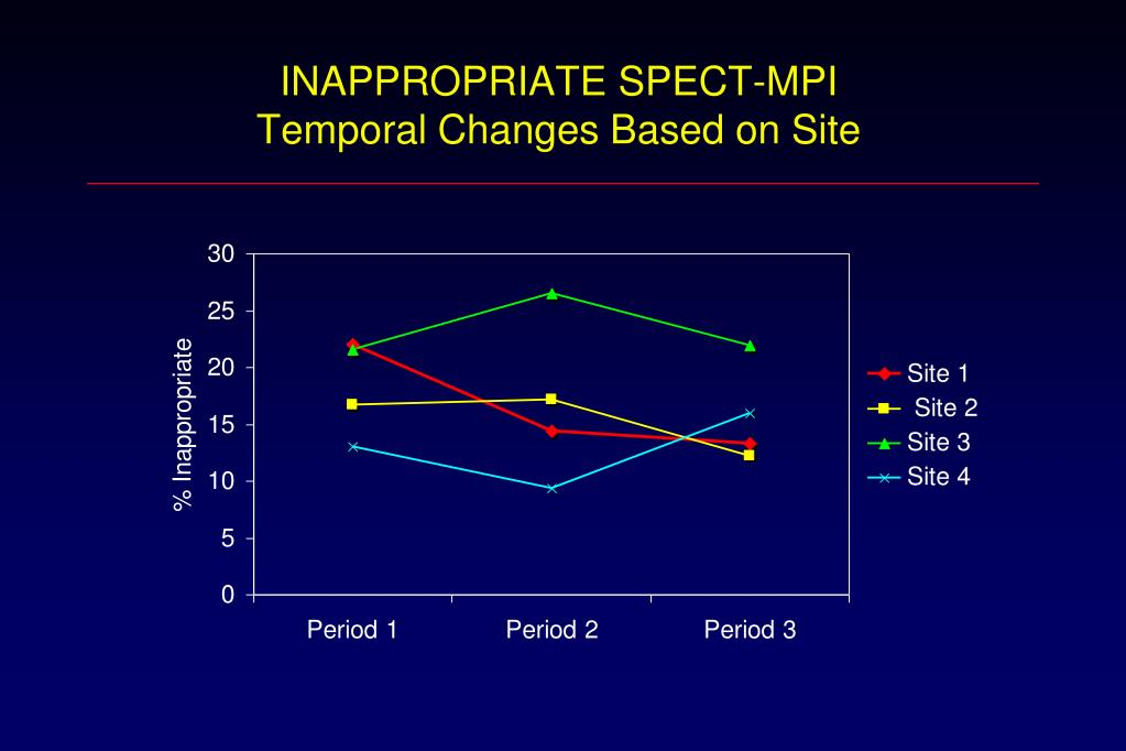 INAPPROPRIATE SPECT-MPI