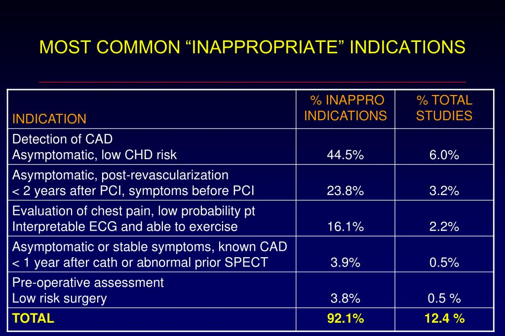 """MOST COMMON """"INAPPROPRIATE"""" INDICATIONS"""