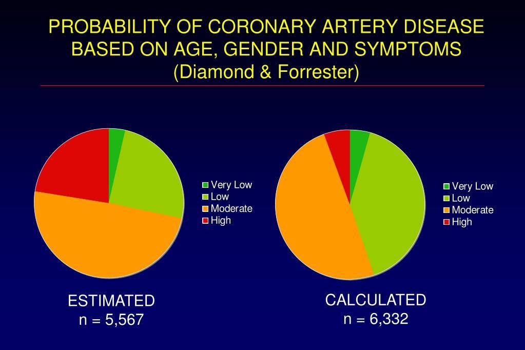 PROBABILITY OF CORONARY ARTERY DISEASE