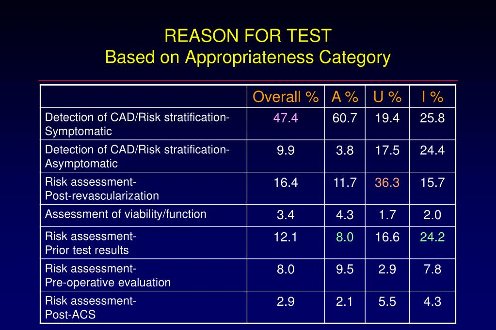 REASON FOR TEST