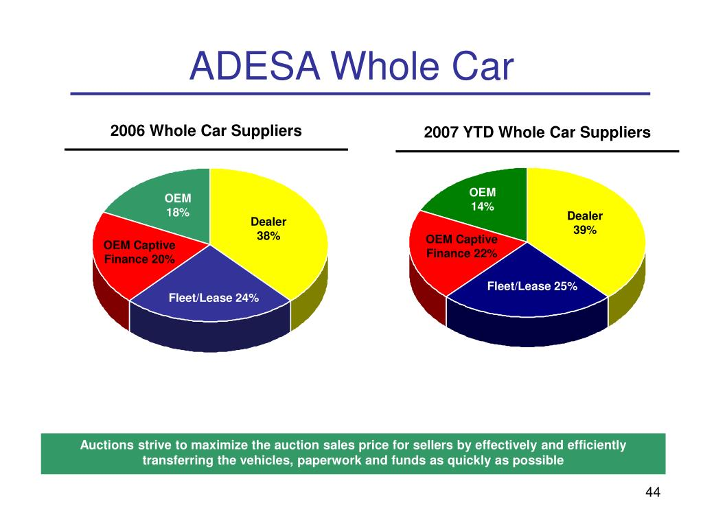 2006 Whole Car Suppliers