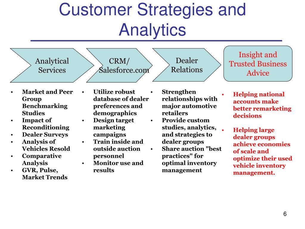 Customer Strategies and Analytics