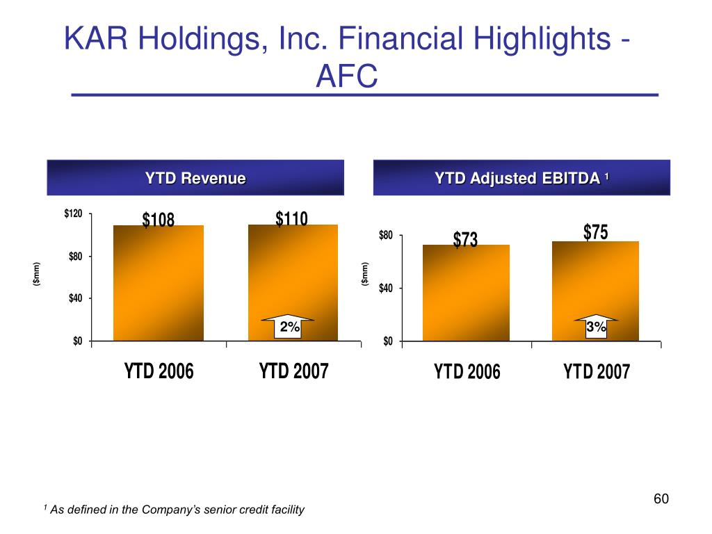 KAR Holdings, Inc. Financial Highlights -