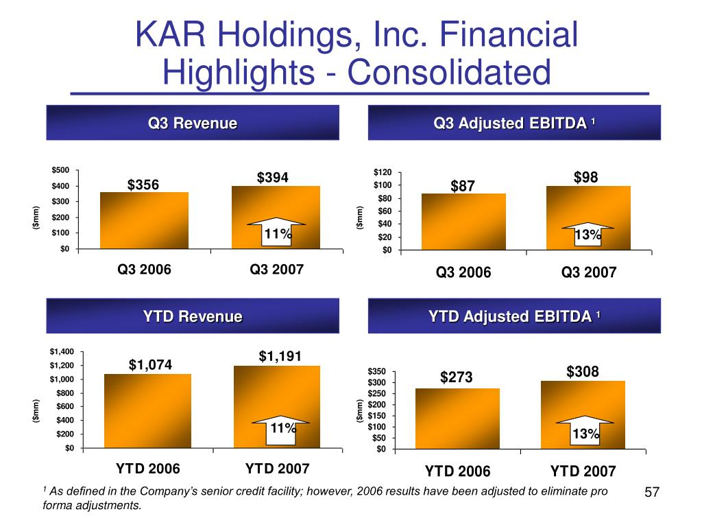 KAR Holdings, Inc. Financial Highlights - Consolidated