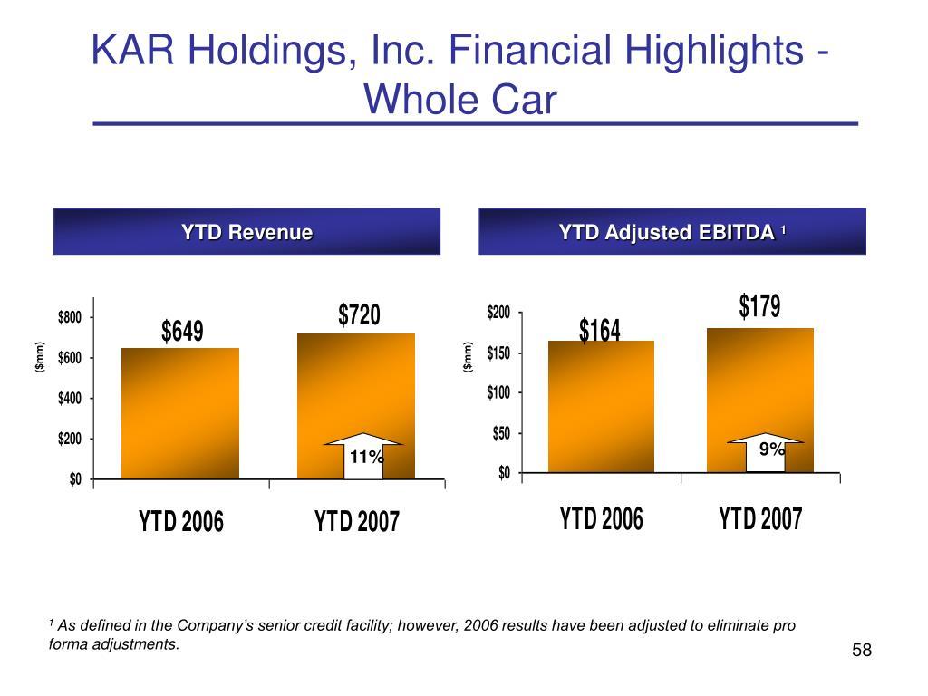 KAR Holdings, Inc. Financial Highlights - Whole Car
