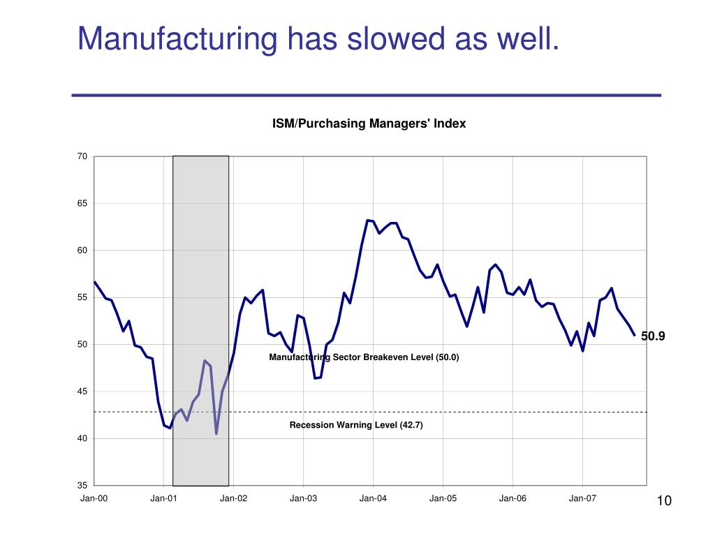 Manufacturing has slowed as well.